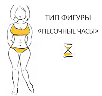 Тип фигуры Песочные часы